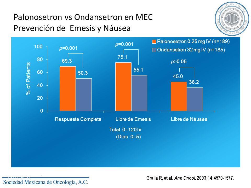Palonosetron vs Ondansetron en MEC Prevención de Emesis y Náusea PALO-99-03 Gralla R, et al. Ann Oncol. 2003;14:4570-1577. p=0.001 p>0.05 69.3 75.1 45