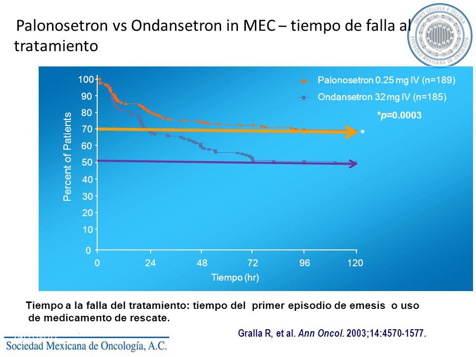 Palonosetron vs Ondansetron in MEC – tiempo de falla al tratamiento Tiempo (hr) 100 90 80 70 60 50 40 30 20 10 0 Percent of Patients 024487296120 Palo