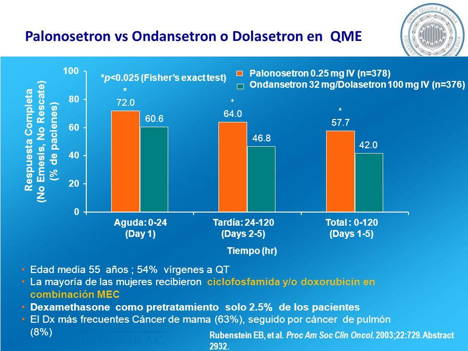 Palonosetron vs Ondansetron o Dolasetron en QME Palonosetron 0.25 mg IV (n=378) Ondansetron 32 mg/Dolasetron 100 mg IV (n=376) 46.8 42.0 * 57.7 * 64.0