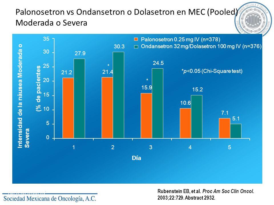 Palonosetron vs Ondansetron o Dolasetron en MEC (Pooled) Moderada o Severa 21.2 21.4 15.9 10.6 7.1 27.9 30.3 24.5 15.2 5.1 0 5 10 15 20 25 30 35 1 234