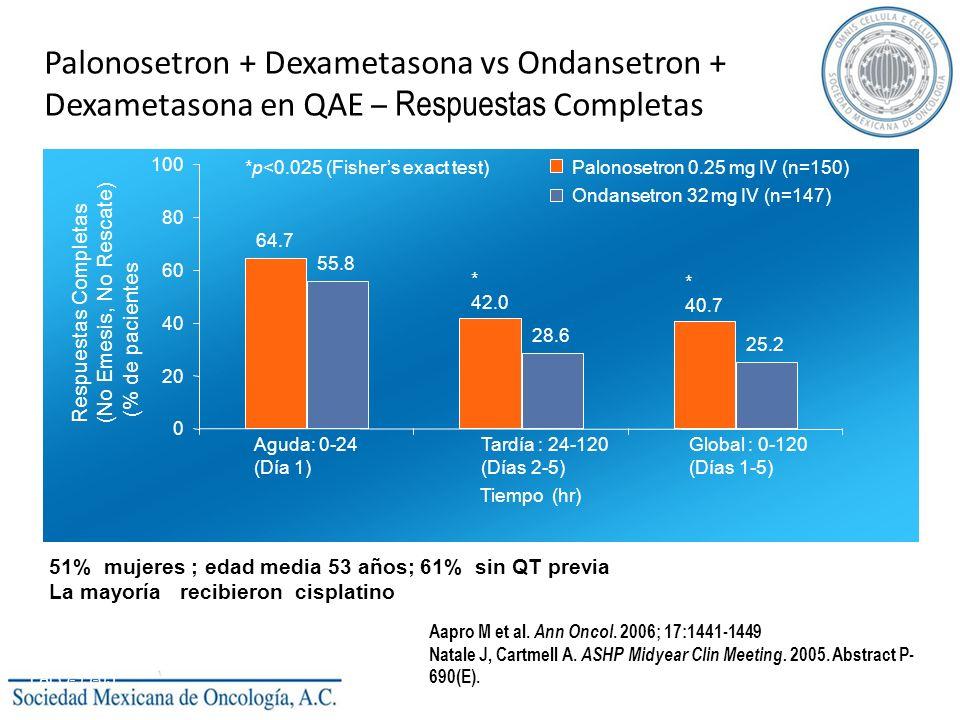 Palonosetron + Dexametasona vs Ondansetron + Dexametasona en QAE – Respuestas Completas Aguda: 0-24 (Día 1) Tardía : 24-120 (Días 2-5) Global : 0-120