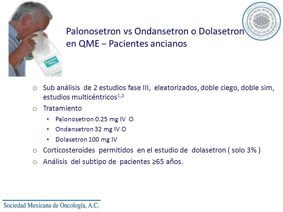 Palonosetron vs Ondansetron o Dolasetron en QME – Pacientes ancianos o Sub análisis de 2 estudios fase III, eleatorizados, doble ciego, doble sim, estudios multicéntricos 1,2 o Tratamiento Palonosetron 0.25 mg IV O Ondansetron 32 mg IV O Dolasetron 100 mg IV o Corticosteroides permitidos en el estudio de dolasetron ( solo 3% ) o Análisis del subtipo de pacientes 65 años.