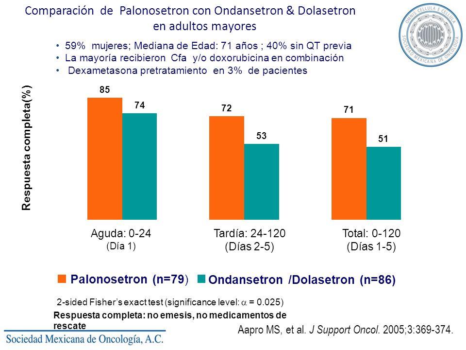 Comparación de Palonosetron con Ondansetron & Dolasetron en adultos mayores 85 72 71 74 53 51 0 10 20 30 40 50 60 70 80 90 Aguda: 0-24 (Día 1) Tardía: 24-120 (Días 2-5) Total: 0-120 (Días 1-5) Respuesta completa(%) Palonosetron (n=79) Ondansetron /Dolasetron (n=86) * * *2-sided Fishers exact test (significance level: = 0.025) Respuesta completa: no emesis, no medicamentos de rescate Aapro MS, et al.