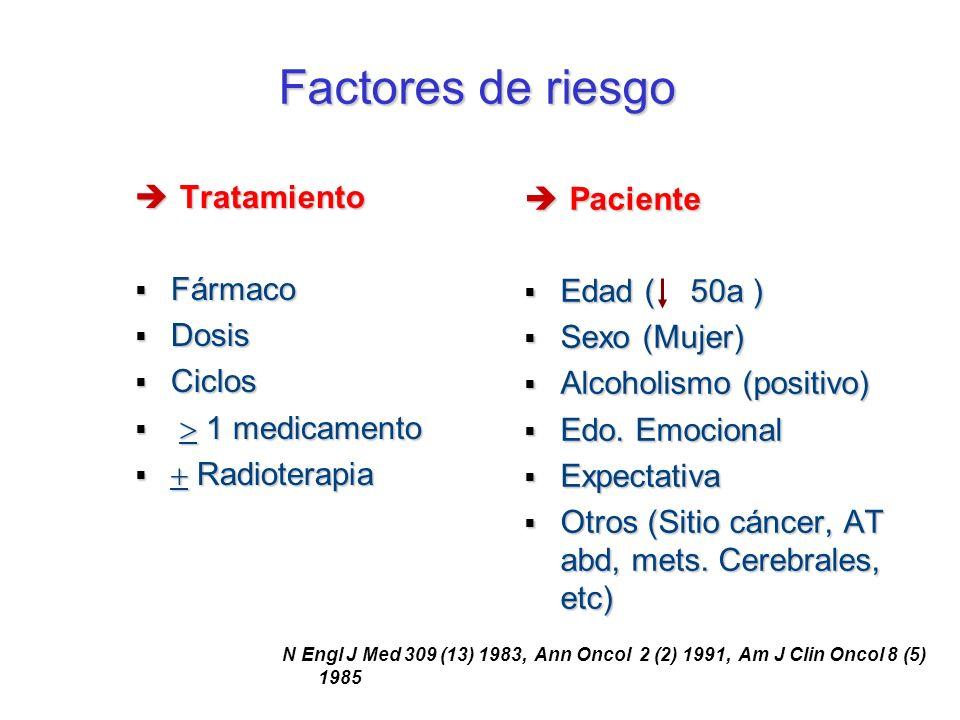 Factores de riesgo Tratamiento Tratamiento Fármaco Fármaco Dosis Dosis Ciclos Ciclos 1 medicamento 1 medicamento Radioterapia Radioterapia Paciente Pa