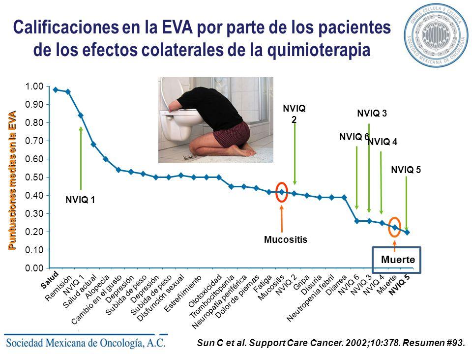Calificaciones en la EVA por parte de los pacientes de los efectos colaterales de la quimioterapia Puntuaciones medias en la EVA Salud perfecta Sun C