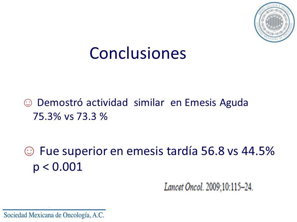 Conclusiones Demostró actividad similar en Emesis Aguda 75.3% vs 73.3 % Fue superior en emesis tardía 56.8 vs 44.5% p < 0.001