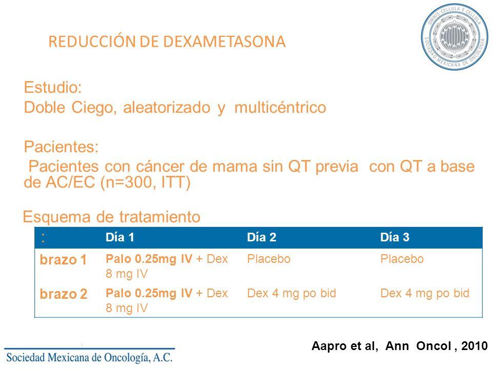 REDUCCIÓN DE DEXAMETASONA Estudio: Doble Ciego, aleatorizado y multicéntrico Pacientes: Pacientes con cáncer de mama sin QT previa con QT a base de AC