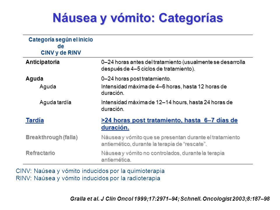 Respuestas completas : Objetivo primario (No emesis, no rescate ) Complete Response (% of Patients) p>0.05 at all time points (Cochran-Mantel-Haenszel) 53.6 69.5 62.3 53.7 68.5 65.8 0 10 20 30 40 50 60 70 80 90 Global (0-120 hrs)Aguda (0-24 hrs)Tardía(24-120hrs) PALONPALON+DEX M.