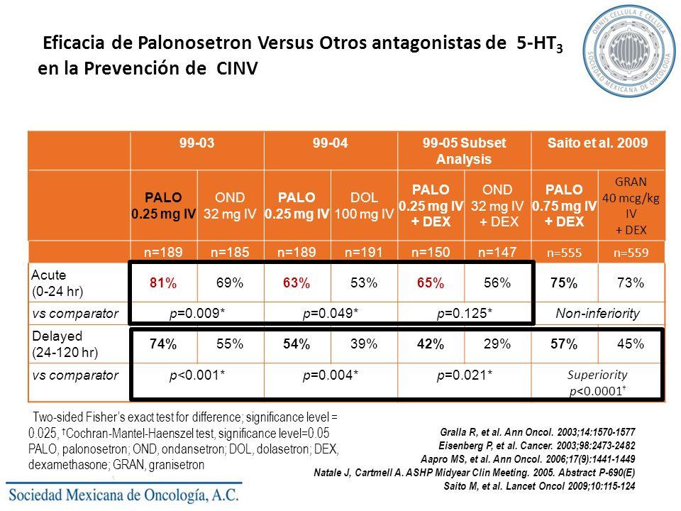Eficacia de Palonosetron Versus Otros antagonistas de 5-HT 3 en la Prevención de CINV *Two-sided Fishers exact test for difference; significance level = 0.025, Cochran-Mantel-Haenszel test, significance level=0.05 PALO, palonosetron; OND, ondansetron; DOL, dolasetron; DEX, dexamethasone; GRAN, granisetron Phase III Efficacy vs Other 5-HT 3 RAs: Complete Response 99-0399-0499-05 Subset Analysis Saito et al.
