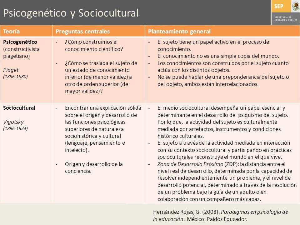 Psicogenético y Sociocultural TeoríaPreguntas centralesPlanteamiento general Psicogenético (constructivista piagetiano) Piaget (1896-1980) -¿Cómo cons