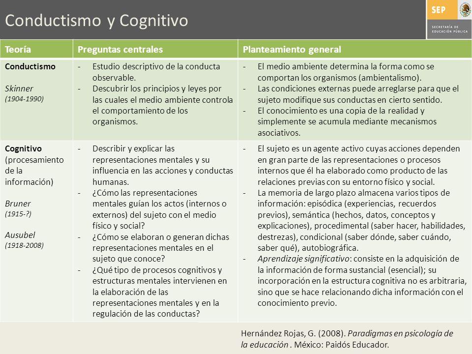 Conductismo y Cognitivo TeoríaPreguntas centralesPlanteamiento general Conductismo Skinner (1904-1990) -Estudio descriptivo de la conducta observable.