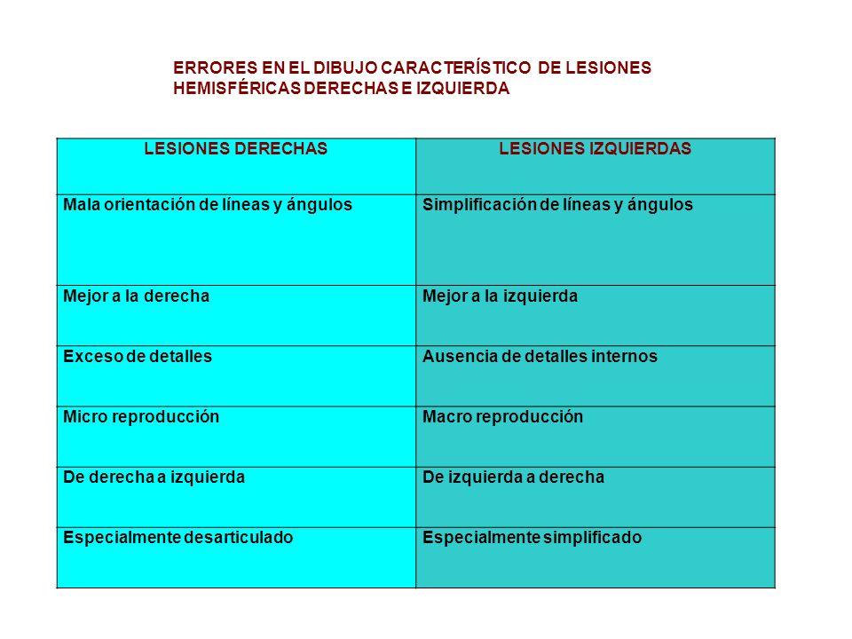 LESIONES DERECHASLESIONES IZQUIERDAS Mala orientación de líneas y ángulosSimplificación de líneas y ángulos Mejor a la derechaMejor a la izquierda Exc