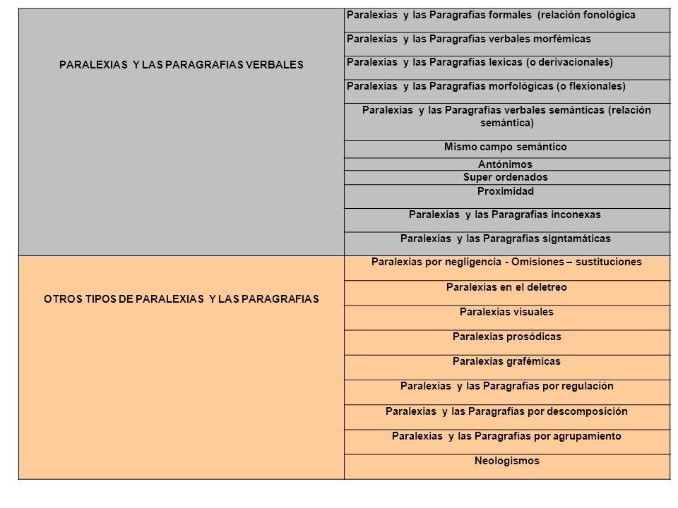 PARALEXIAS Y LAS PARAGRAFIAS VERBALES Paralexias y las Paragrafías formales (relación fonológica Paralexias y las Paragrafías verbales morfémicas Para