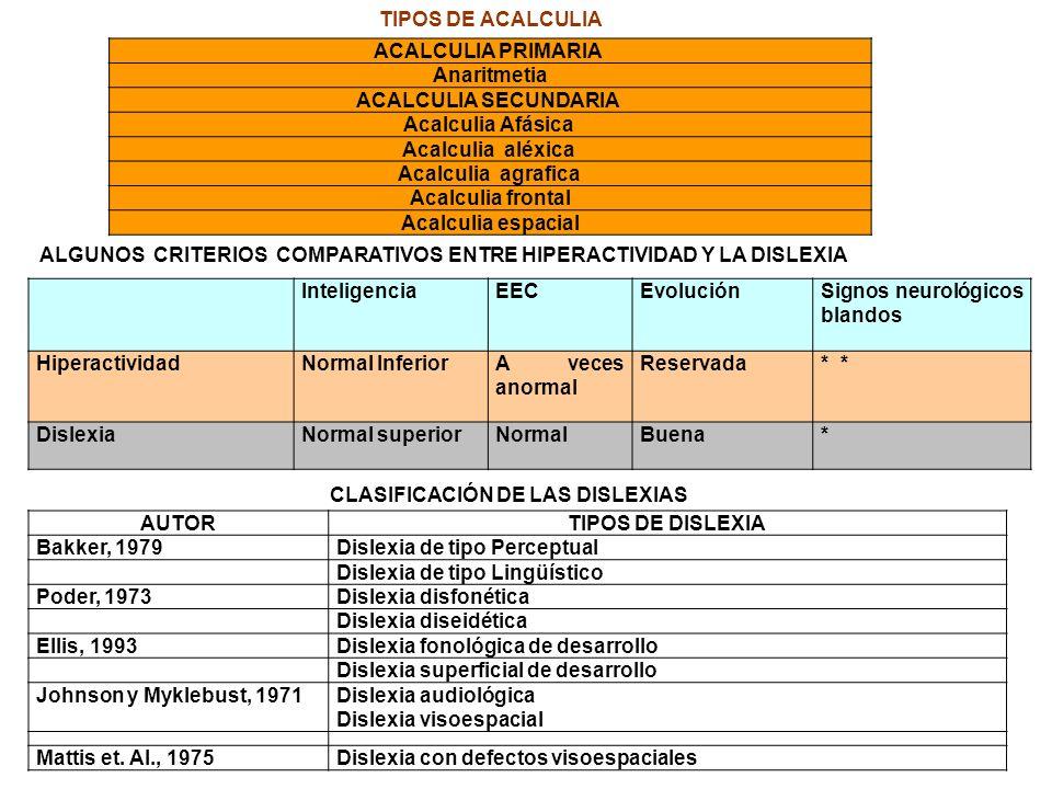 ACALCULIA PRIMARIA Anaritmetia ACALCULIA SECUNDARIA Acalculia Afásica Acalculia aléxica Acalculia agrafica Acalculia frontal Acalculia espacial Inteli