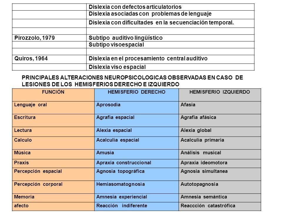 Dislexia con defectos articulatorios Dislexia asociadas con problemas de lenguaje Dislexia con dificultades en la secuenciación temporal. Pirozzolo, 1