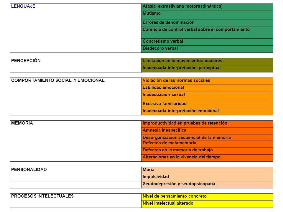 CLASIFICACIÓN DE LOS SIGNOS BLANDOS DEL DESARROLLO o Movimientos asociados (exagerados o en espejo) o Dificultades construccionales o Inmadurez para agarrar el lápiz o Incapacidad para recibir una pelota o Retrazo en le desarrollo psicomotor o Retrazo en la supresión de reflejos (babinski) o Torpeza motriz o Impersistencia motriz o Postura y marcha pobres o Lentificación en la producción de movimientos o Defectos articulatorios del habla o Extinción a la doble estimulación táctil o Dificultades para reconocer derecha - izquierda CLASIFICACIÓN DE LOS SIGNOS BLANDOS DE ANORMALIDAD o Asterognosia o Asimetría de los movimientos asociados de las extremidades o Dificultades en la integración auditivo-visual o Movimientos coreicos o Anormalidades difusas en el EEG o Disartria o Diadococinesia o Disgrafestesia CLASIFICACIÓN DE LOS SIGNOS NEUROLOGICOS BLANDOS