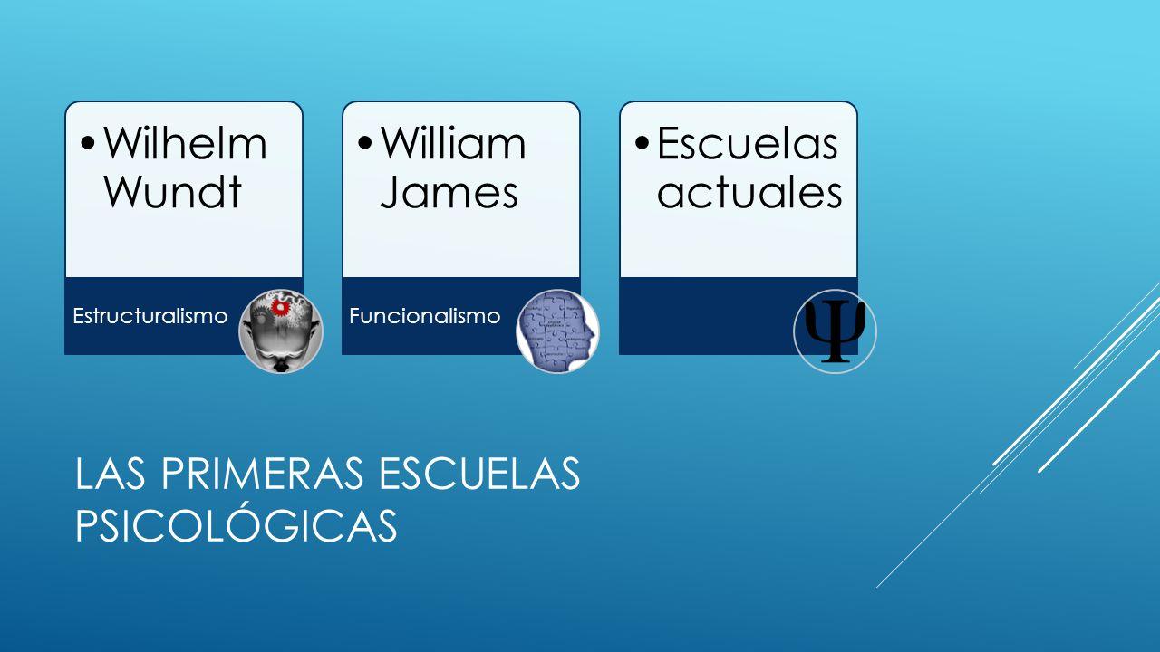 LAS PRIMERAS ESCUELAS PSICOLÓGICAS Wilhelm Wundt Estructuralismo William James Funcionalismo Escuelas actuales