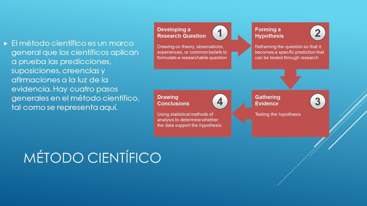 MÉTODO CIENTÍFICO El método científico es un marco general que los científicos aplican a prueba las predicciones, suposiciones, creencias y afirmaciones a la luz de la evidencia.