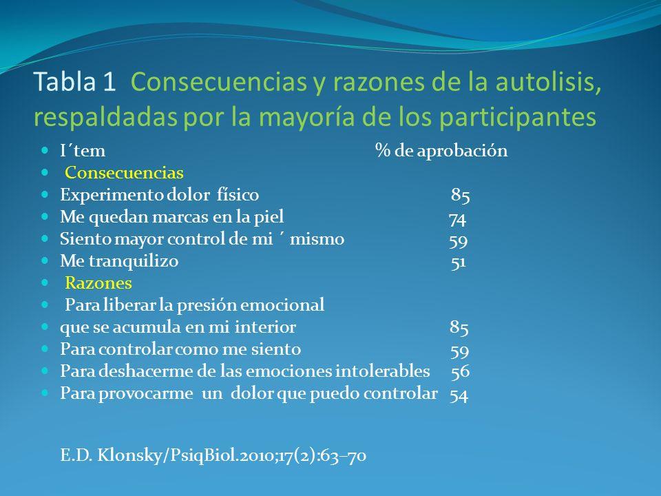 Tabla 1 Consecuencias y razones de la autolisis, respaldadas por la mayoría de los participantes I´tem % de aprobación Consecuencias Experimento dolor