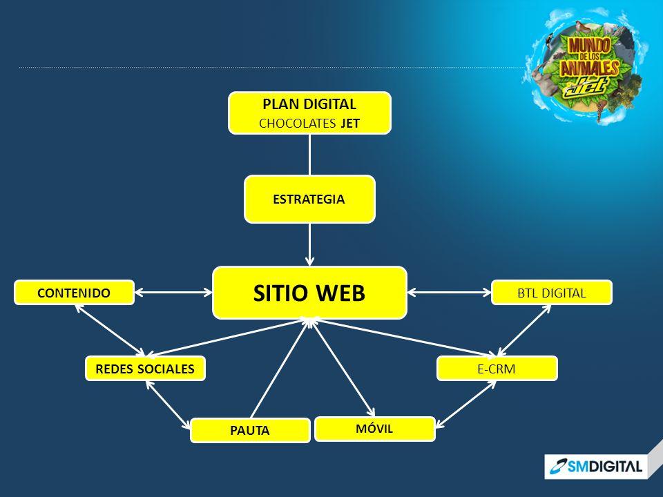 PLAN DIGITAL CHOCOLATES JET ESTRATEGIA REDES SOCIALES BTL DIGITAL E-CRM CONTENIDO SITIO WEB PAUTA MÓVIL