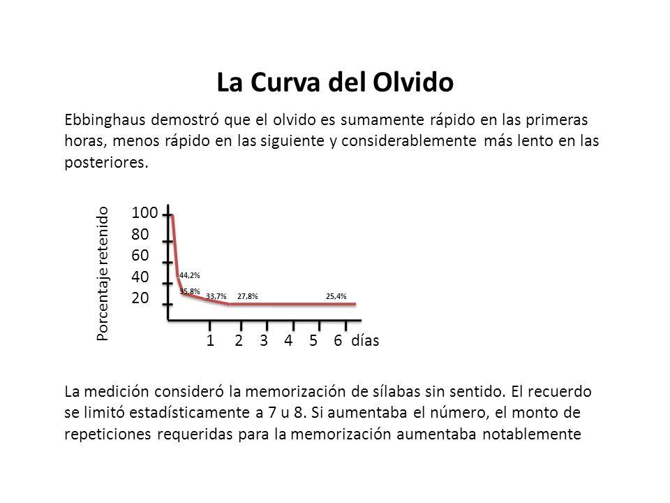 La Curva del Olvido Ebbinghaus demostró que el olvido es sumamente rápido en las primeras horas, menos rápido en las siguiente y considerablemente más