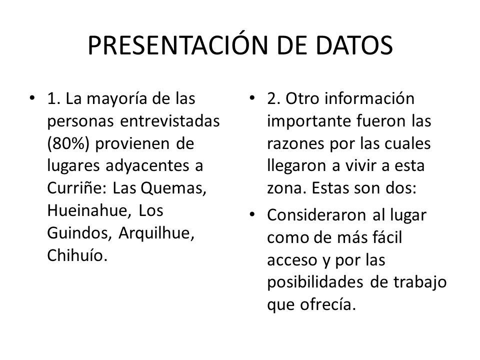 PRESENTACIÓN DE DATOS 1. La mayoría de las personas entrevistadas (80%) provienen de lugares adyacentes a Curriñe: Las Quemas, Hueinahue, Los Guindos,