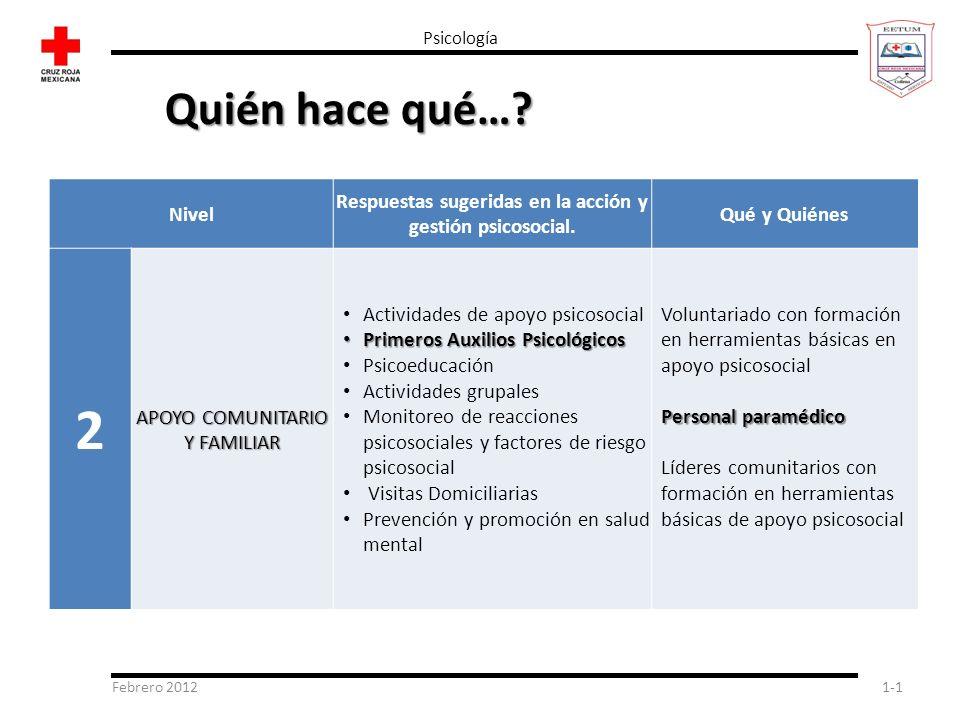 Febrero 20121-1 Psicología Nivel Respuestas sugeridas en la acción y gestión psicosocial. Qué y Quiénes 2 APOYO COMUNITARIO Y FAMILIAR Actividades de