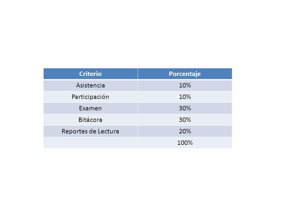 CriterioPorcentaje Asistencia10% Participación10% Examen30% Bitácora30% Reportes de Lectura20% 100%
