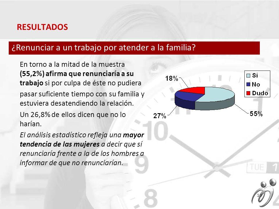 En torno a la mitad de la muestra (55,2%) afirma que renunciaría a su trabajo si por culpa de éste no pudiera pasar suficiente tiempo con su familia y estuviera desatendiendo la relación.