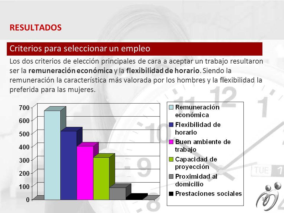 Los dos criterios de elección principales de cara a aceptar un trabajo resultaron ser la remuneración económica y la flexibilidad de horario.