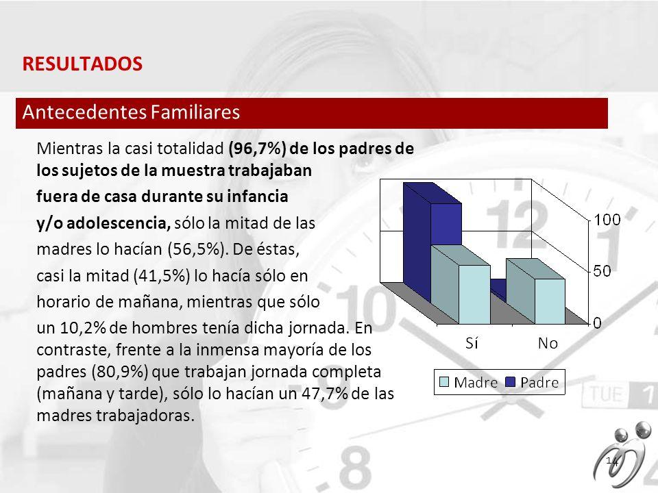 Mientras la casi totalidad (96,7%) de los padres de los sujetos de la muestra trabajaban fuera de casa durante su infancia y/o adolescencia, sólo la mitad de las madres lo hacían (56,5%).