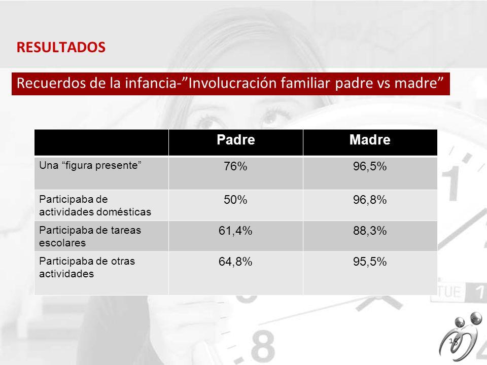 RESULTADOS Recuerdos de la infancia-Involucración familiar padre vs madre PadreMadre Una figura presente 76%96,5% Participaba de actividades domésticas 50%96,8% Participaba de tareas escolares 61,4%88,3% Participaba de otras actividades 64,8%95,5% 15