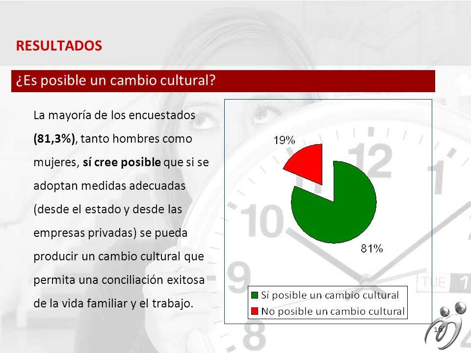 La mayoría de los encuestados (81,3%), tanto hombres como mujeres, sí cree posible que si se adoptan medidas adecuadas (desde el estado y desde las empresas privadas) se pueda producir un cambio cultural que permita una conciliación exitosa de la vida familiar y el trabajo.