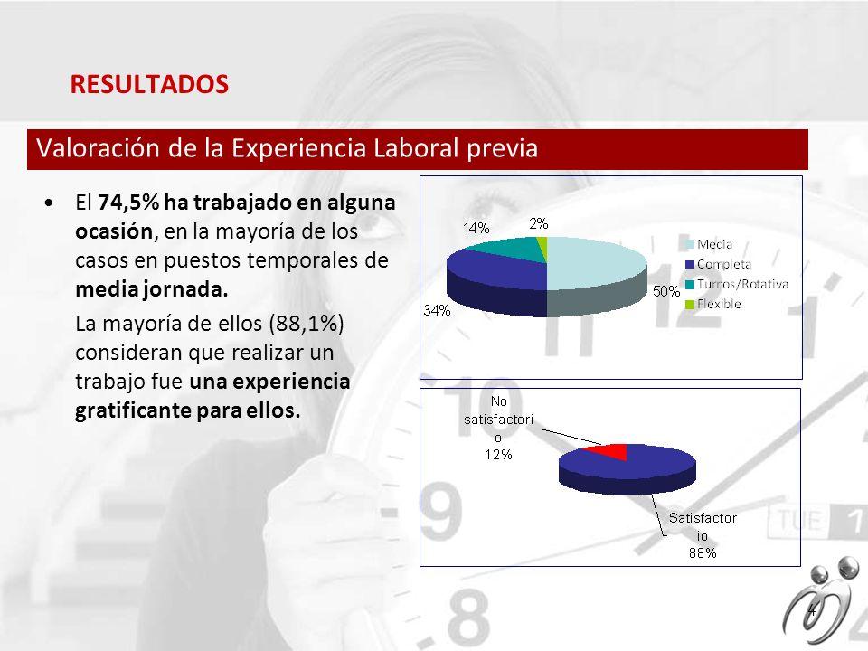 El 74,5% ha trabajado en alguna ocasión, en la mayoría de los casos en puestos temporales de media jornada.