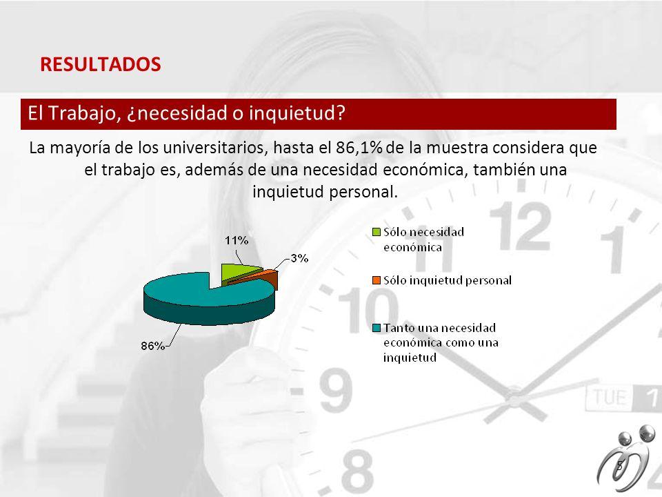 El 57% de los encuestados preferirían un trabajo con una menor remuneración económica pero más tiempo libre para disfrutar.