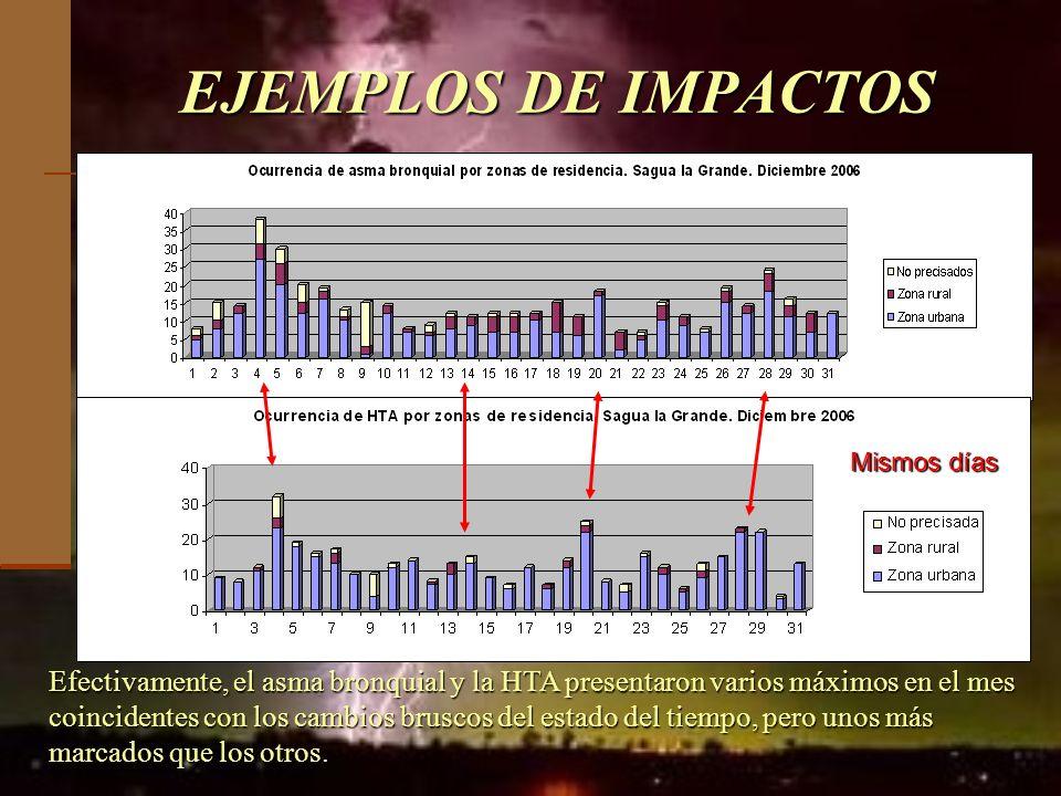 EJEMPLOS DE IMPACTOS Efectivamente, el asma bronquial y la HTA presentaron varios máximos en el mes coincidentes con los cambios bruscos del estado de