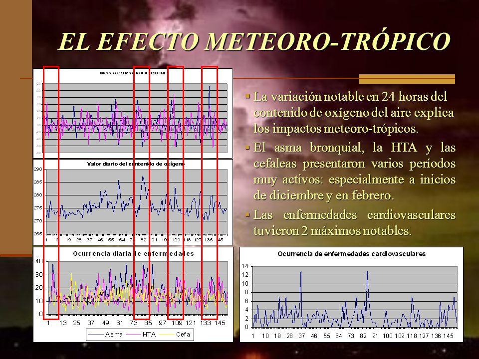 EL EFECTO METEORO-TRÓPICO La variación notable en 24 horas del contenido de oxígeno del aire explica los impactos meteoro-trópicos. La variación notab