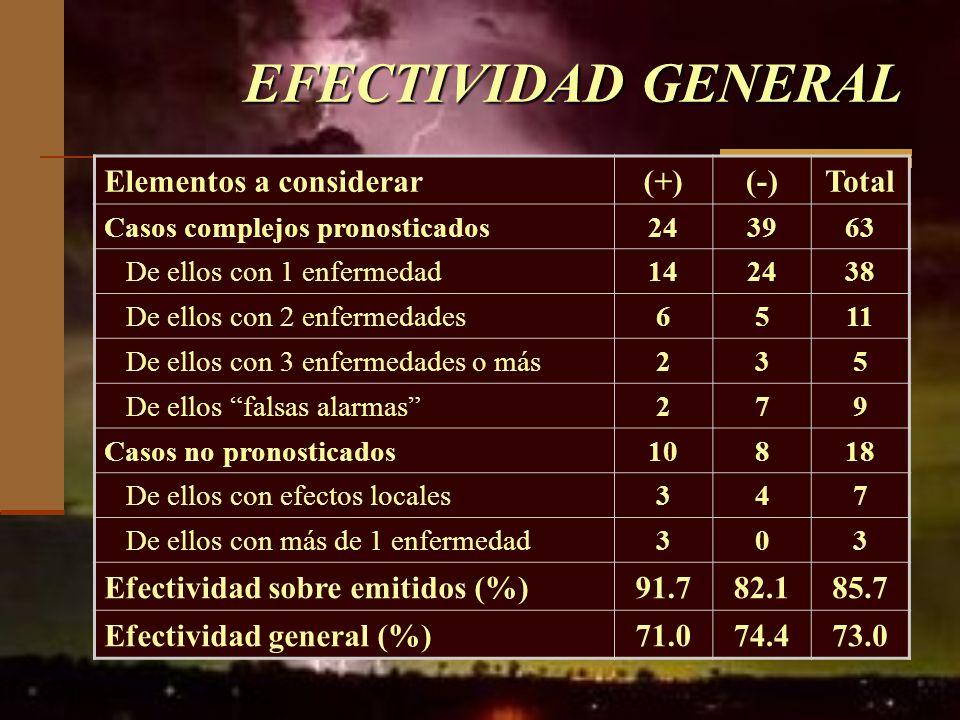 EFECTIVIDAD GENERAL Elementos a considerar(+)(-)Total Casos complejos pronosticados243963 De ellos con 1 enfermedad142438 De ellos con 2 enfermedades6
