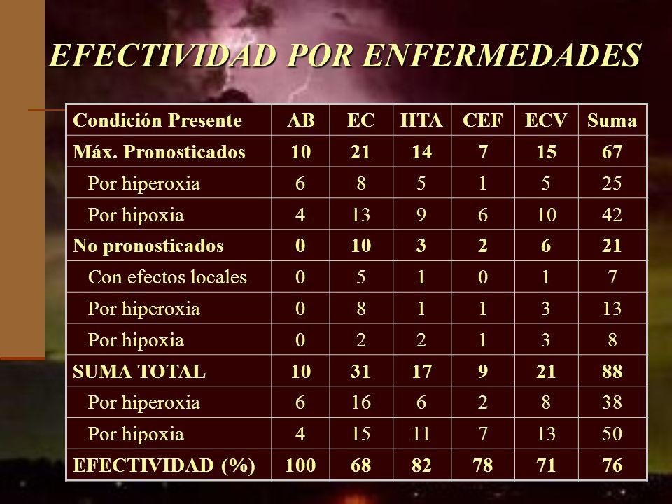 EFECTIVIDAD POR ENFERMEDADES Condición PresenteABECHTACEFECVSuma Máx. Pronosticados10211471567 Por hiperoxia6851525 Por hipoxia413961042 No pronostica