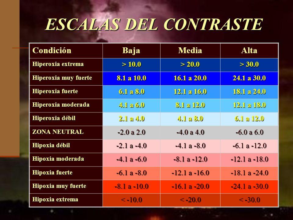 ESCALAS DEL CONTRASTE CondiciónBajaMediaAlta Hiperoxia extrema > 10.0 > 20.0 > 30.0 Hiperoxia muy fuerte 8.1 a 10.0 16.1 a 20.0 24.1 a 30.0 Hiperoxia