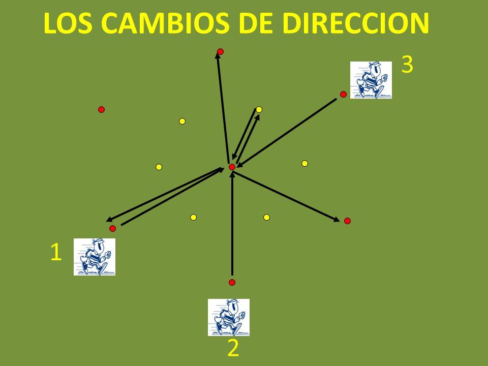 1 2 3 LOS CAMBIOS DE DIRECCION