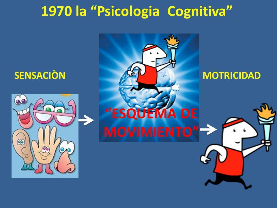 ESQUEMA DE MOVIMIENTO 1970 la Psicologia Cognitiva MOTRICIDADSENSACIÒN