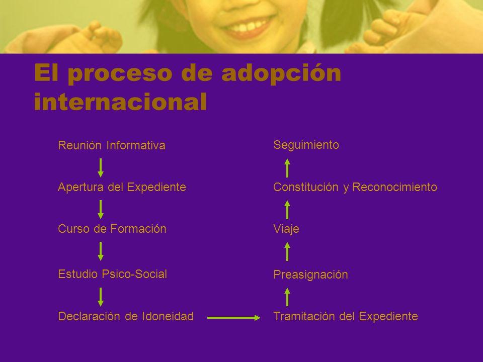 El proceso de adopción internacional Constitución y Reconocimiento Reunión Informativa Declaración de Idoneidad Apertura del Expediente Tramitación de