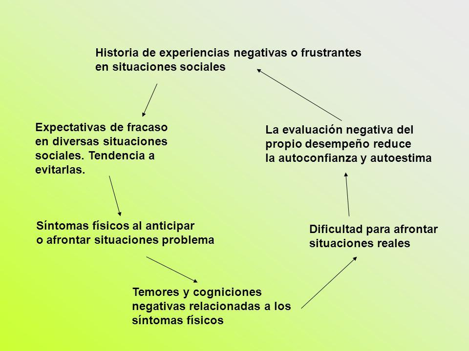 Historia de experiencias negativas o frustrantes en situaciones sociales Expectativas de fracaso en diversas situaciones sociales. Tendencia a evitarl