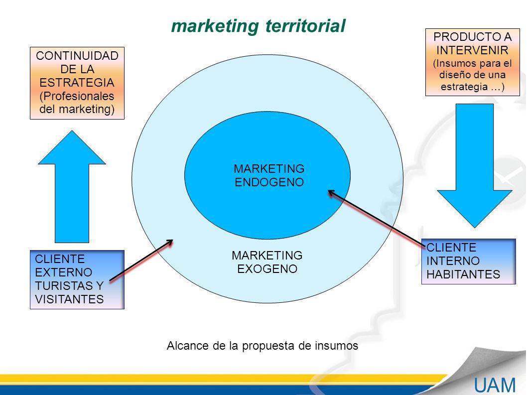 MARKETING ENDOGENO MARKETING EXOGENO CLIENTE INTERNO HABITANTES CLIENTE EXTERNO TURISTAS Y VISITANTES PRODUCTO A INTERVENIR (Insumos para el diseño de una estrategia …) CONTINUIDAD DE LA ESTRATEGIA (Profesionales del marketing) Alcance de la propuesta de insumos