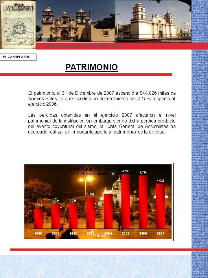 PATRIMONIO El patrimonio al 31 de Diciembre de 2007 ascendió a S/.4,026 miles de Nuevos Soles, lo que significó un decrecimiento de -0.15% respecto al ejercicio 2006.