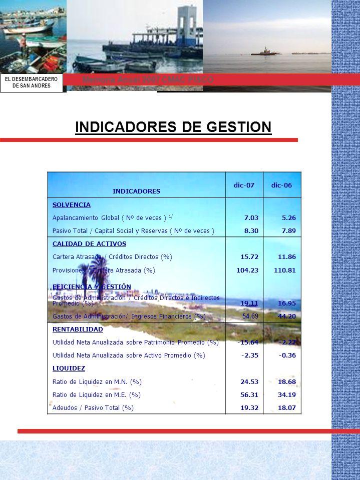 INDICADORES DE GESTION INDICADORES dic-07dic-06 SOLVENCIA Apalancamiento Global ( Nº de veces ) 1/ 7.035.26 Pasivo Total / Capital Social y Reservas ( Nº de veces )8.307.89 CALIDAD DE ACTIVOS Cartera Atrasada / Créditos Directos (%)15.7211.86 Provisiones / Cartera Atrasada (%)104.23110.81 EFICIENCIA Y GESTIÓN Gastos de Administración / Créditos Directos e Indirectos Promedio (%) 19.1116.95 Gastos de Administración/ Ingresos Financieros (%) 54.69 44.20 RENTABILIDAD Utilidad Neta Anualizada sobre Patrimonio Promedio (%)-15.64-2.27 Utilidad Neta Anualizada sobre Activo Promedio (%)-2.35-0.36 LIQUIDEZ Ratio de Liquidez en M.N.