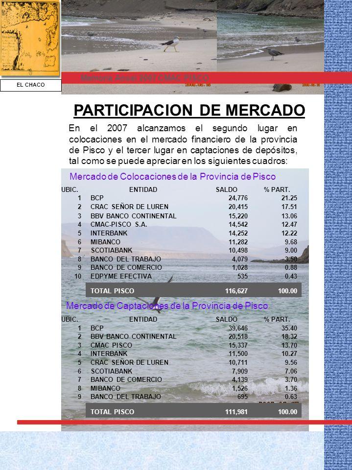 EL CHACO Memoria Anual 2007 CMAC PISCO UBIC.ENTIDADSALDO% PART.