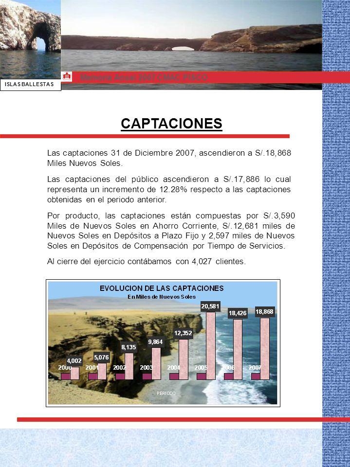 ISLAS BALLESTAS Memoria Anual 2007 CMAC PISCO Las captaciones 31 de Diciembre 2007, ascendieron a S/.18,868 Miles Nuevos Soles.
