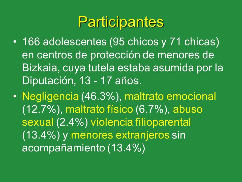 Participantes 166 adolescentes (95 chicos y 71 chicas) en centros de protección de menores de Bizkaia, cuya tutela estaba asumida por la Diputación, 1